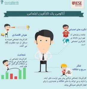Entrepreneurship Anatomy